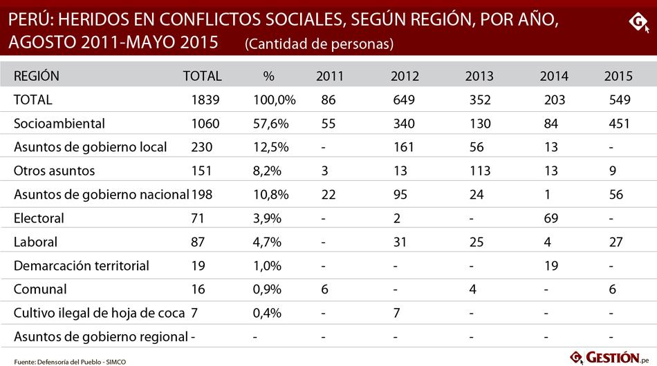 Conflictos: Cusco es la región con más muertos durante el Gobierno de Humala