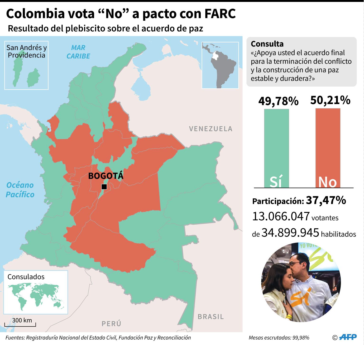Colombia: Mira el mapa con los resultados del referéndum al 99.98%