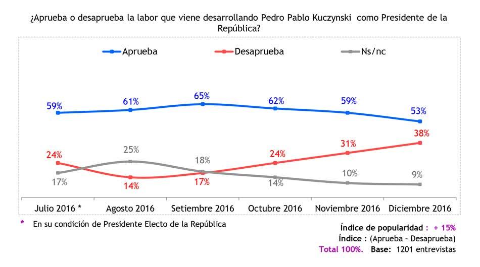 congreso, política, encuesta, Pulso Perú