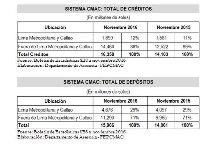 Cajas Municipales: Más del 40% de los depósitos en Lima son colocados en provincias