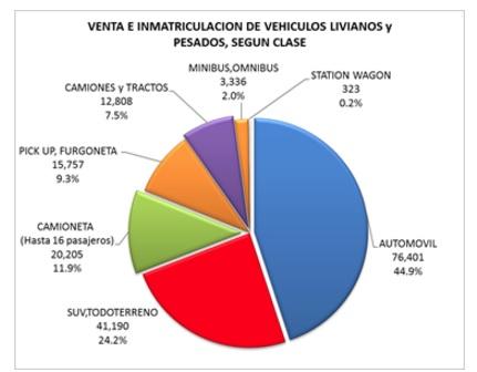 Venta de vehículos nuevos bajó en 1.8% el 2016