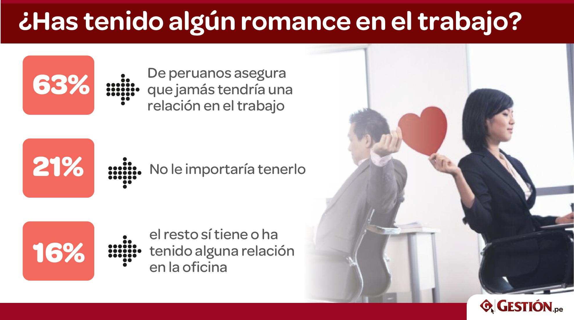 empleo, trabajo, peruanos, oficina, San Valentín, amor, buenos o malos