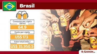 Cerveza. ¿En qué país de Latinoamérica se bebe más?
