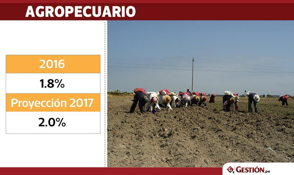 Perú, PBI, sectores productivos