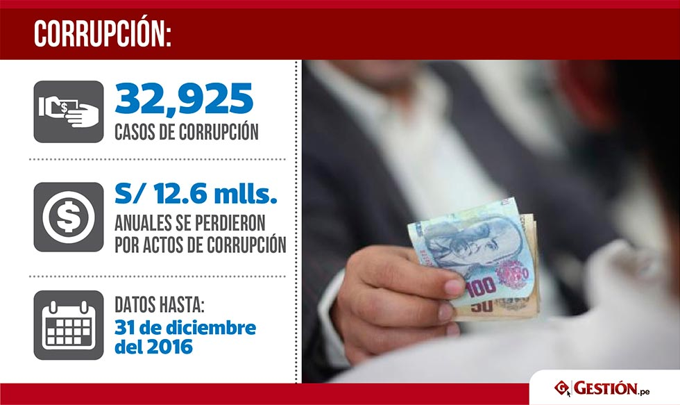 Perú, corrupción, corrupción Perú, corrupción de 2017