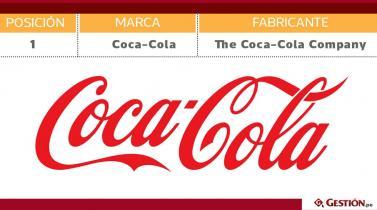 Estas son las 50 marcas de consumo más elegidas a nivel mundial (Parte I)