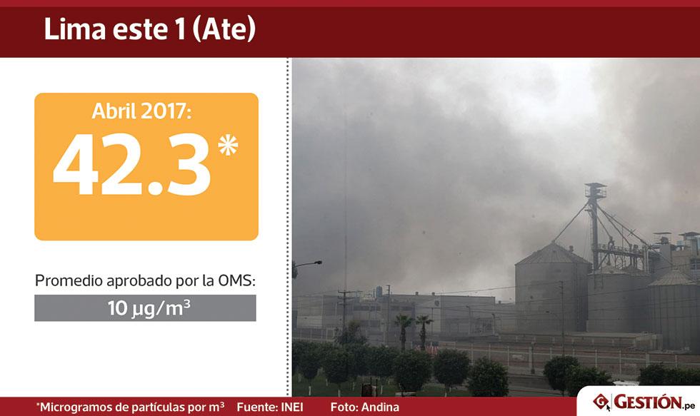 Estas+son+las+zonas+m%C3%A1s+contaminadas+de+Lima+Metropolitana
