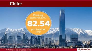 ¿Qué puesto ocupa Perú entre los países con mejor progreso social de Latinoamérica?