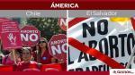 América Latina, África, aborto, mundo