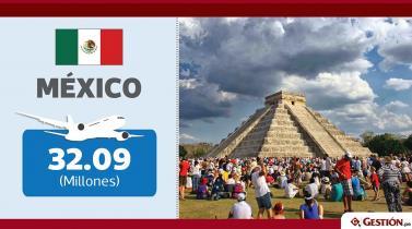¿Qué país recibe más turistas al año en Latinoamérica?