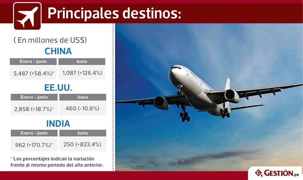 Perú, importaciones, exportaciones, comercio exterior, dinero, productos