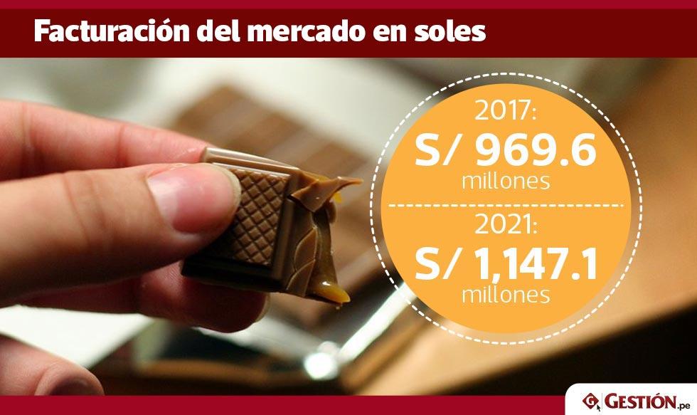 mercado peruano, consumo, chocolate, marcas