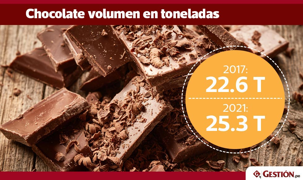 marcas, chocolate, consumo, mercado peruano