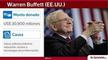 Estos son los mayores filántropos del mundo ¿Cuánto han donado y a qué causas?