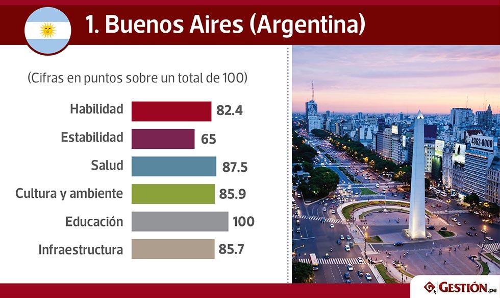 La mejor ciudad para vivir — Latinoamérica