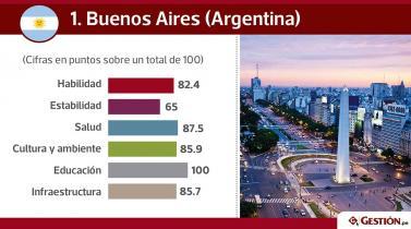 Estas son las 15 mejores ciudades de la región para vivir, según The Economist