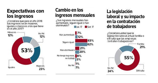 Empleo: 55% de peruanos dice que leyes laborales son barreras para nuevos trabajos